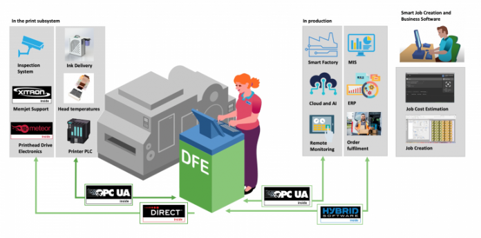 Global Graphics And Group Companies Collaborate To Create DFE For Labelling And Packaging
